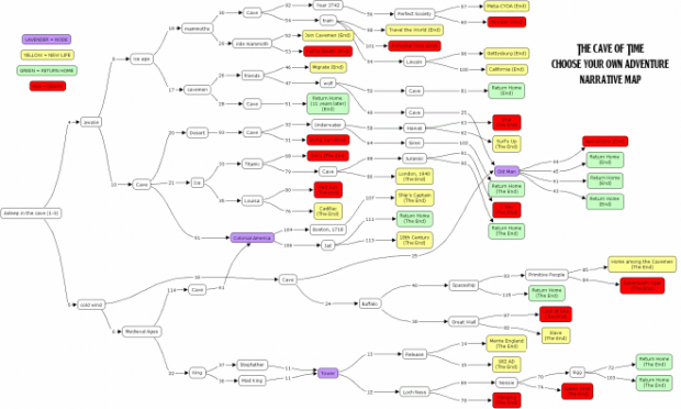ChooseYourOwnAdventure-branching-map